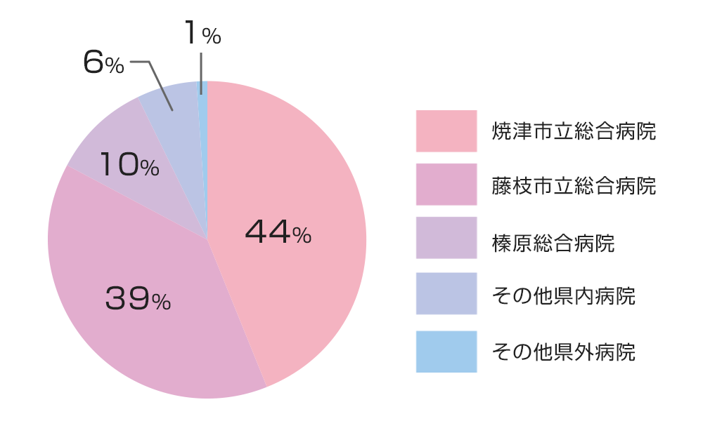 焼津市立総合病院:44%、藤枝市立総合病院:39%、榛原総合病院:10%、その他県内病院:6%、その他県外病院:1%