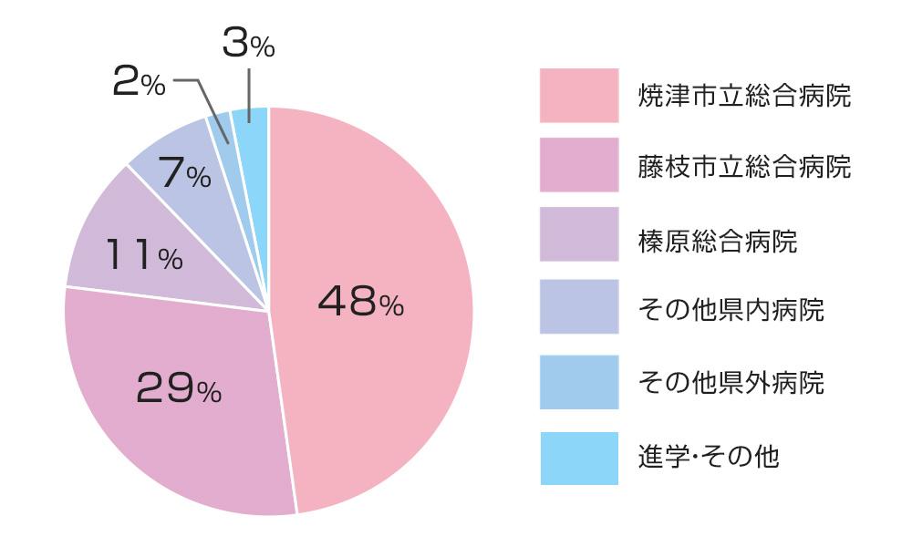 焼津市立総合病院:48%、藤枝市立総合病院:29%、榛原総合病院:11%、その他県内病院:7%、その他県外病院:2%、進学・その他:3%